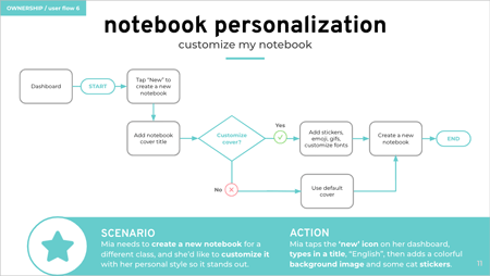 wireframe for the task notebook personalization