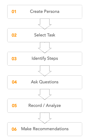 the process we used, 01 create persona, 02 select task, 03 identify steps, 04 ask questions, 05 record and analyze, 06 make recommendations.